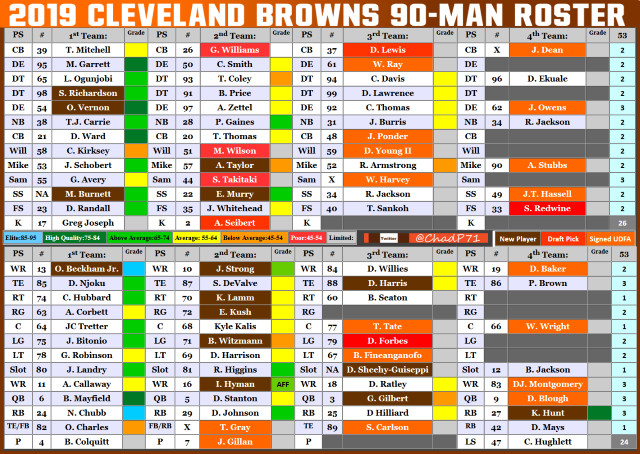 The 2019 Cleveland Browns Roster 5/6/19